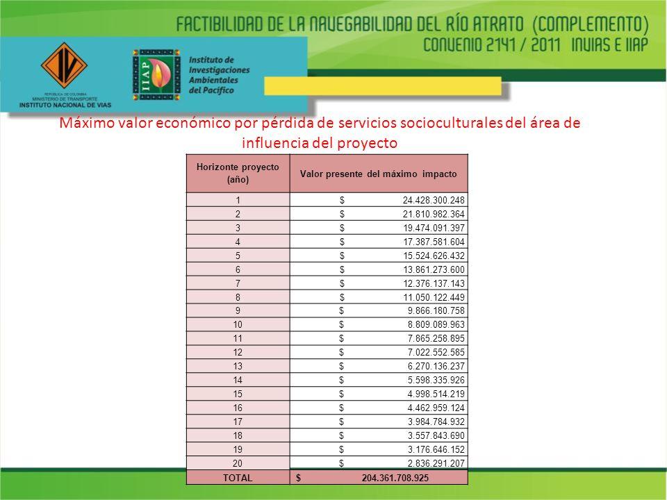 Máximo valor económico por pérdida de servicios socioculturales del área de influencia del proyecto Horizonte proyecto (año) Valor presente del máximo