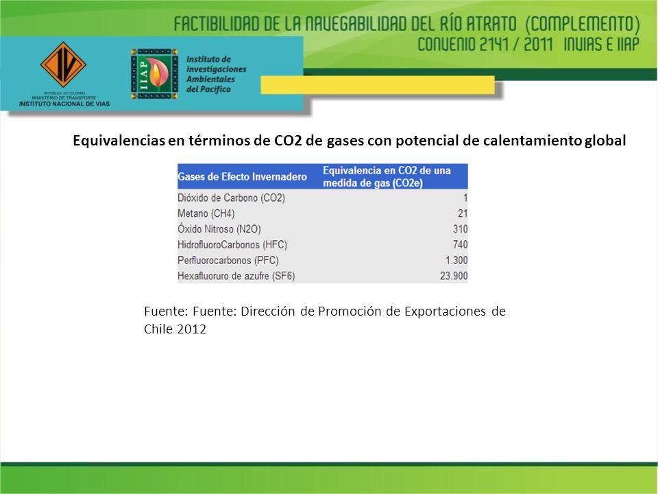 Equivalencias en términos de CO2 de gases con potencial de calentamiento global Fuente: Fuente: Dirección de Promoción de Exportaciones de Chile 2012