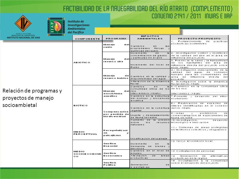Relación de programas y proyectos de manejo socioambietal