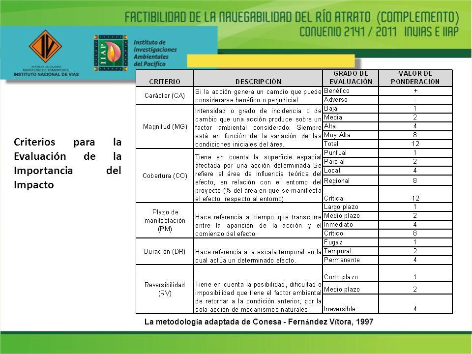Criterios para la Evaluación de la Importancia del Impacto La metodolog í a adaptada de Conesa - Fern á ndez V í tora, 1997