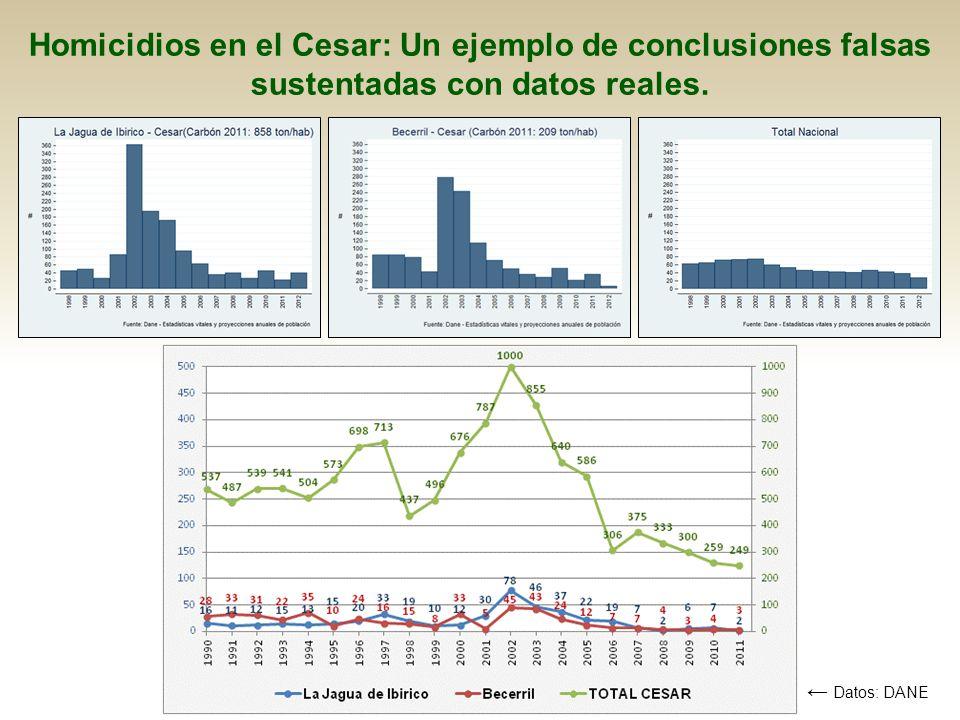 Homicidios en el Cesar: Un ejemplo de conclusiones falsas sustentadas con datos reales. Datos: DANE