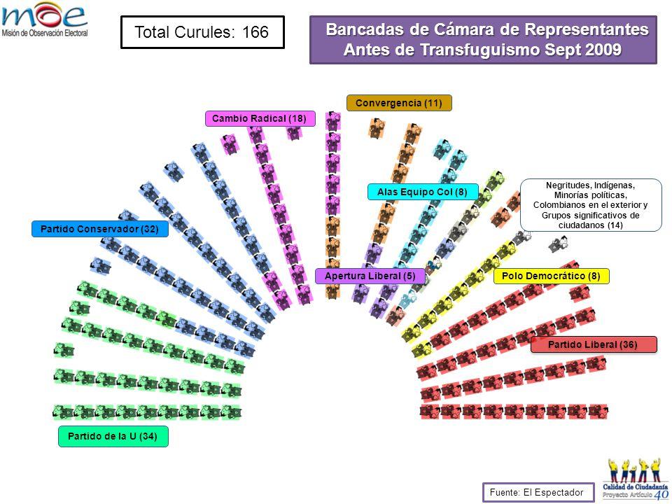 Total Curules: 166 Partido Liberal (36) Polo Democrático (8) Coalición de Gobierno 108 Coalición de Gobierno 108 Bancadas de Cámara de Representantes Antes de Transfuguismo Sept 2009 Partido de la U (34) Partido Conservador (32) Cambio Radical (18) Convergencia (11) Apertura Liberal (5) Alas Equipo Col (8) Negritudes, Indígenas, Minorías políticas, Colombianos en el exterior y Grupos significativos de ciudadanos (14) Fuente: El Espectador
