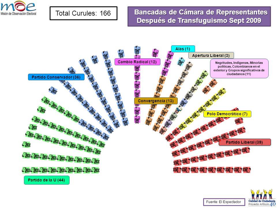 Bancadas de Cámara de Representantes Después de Transfuguismo Sept 2009 Total Curules: 166 Partido de la U (44) Partido Conservador (36) Cambio Radical (12) Apertura Liberal (3) Partido Liberal (39) Polo Democrático (7) Alas (1) Negritudes, Indígenas, Minorías políticas, Colombianos en el exterior y Grupos significativos de ciudadanos (11) Convergencia (13) Fuente: El Espectador