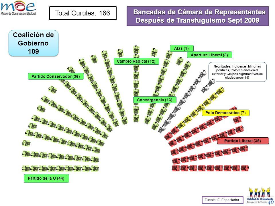 Bancadas de Cámara de Representantes Después de Transfuguismo Sept 2009 Total Curules: 166 Partido de la U (44) Partido Conservador (36) Cambio Radical (12) Apertura Liberal (3) Partido Liberal (39) Polo Democrático (7) Alas (1) Negritudes, Indígenas, Minorías políticas, Colombianos en el exterior y Grupos significativos de ciudadanos (11) Convergencia (13) Fuente: El Espectador Coalición de Gobierno 109 Coalición de Gobierno 109