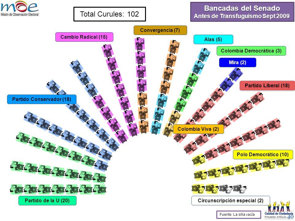 Bancadas del Senado Antes de Transfuguismo Sept 2009 Total Curules: 102 Partido de la U (20) Partido Conservador (18) Cambio Radical (15) Convergencia (7) Alas (5) Colombia Democrática (3) Colombia Viva (2) Mira (2) Partido Liberal (18) Polo Democrático (10) Circunscripción especial (2) Fuente: La silla vacía