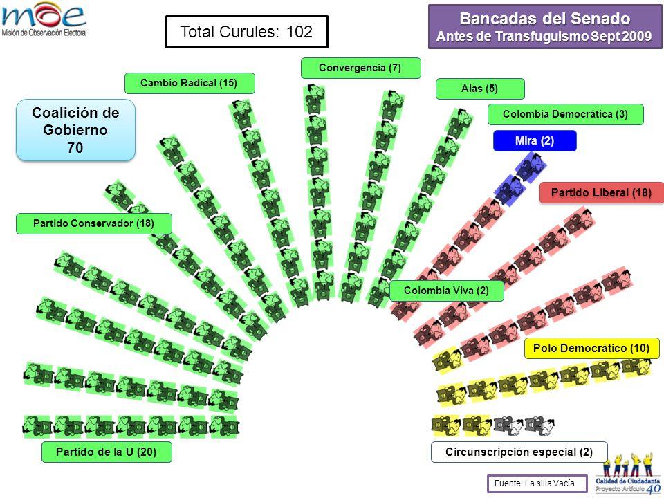 Total Curules: 102 Partido de la U (30) Partido Conservador (23) Cambio Radical (10) Convergencia (4) Colombia Democrática (1) Mira (2) Partido Liberal (18) Polo Democrático (10) Circunscripción especial (2) Bancadas del Senado Después de Transfuguismo Sept 2009 Fuente: La silla Vacía Alas (2)