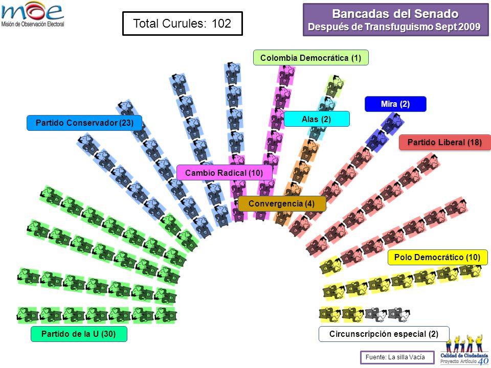 Total Curules: 102 Partido de la U (30) Partido Conservador (23) Cambio Radical (10) Convergencia (4) Colombia Democrática (1) Mira (2) Partido Liberal (18) Polo Democrático (10) Circunscripción especial (2) Bancadas del Senado Después de Transfuguismo Sept 2009 Fuente: La silla Vacía Alas (2) Coalición de Gobierno 70 Coalición de Gobierno 70