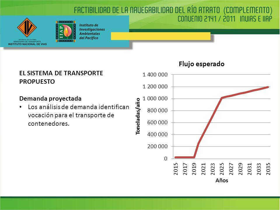 EL SISTEMA DE TRANSPORTE PROPUESTO Demanda proyectada Los análisis de demanda identifican vocación para el transporte de contenedores.