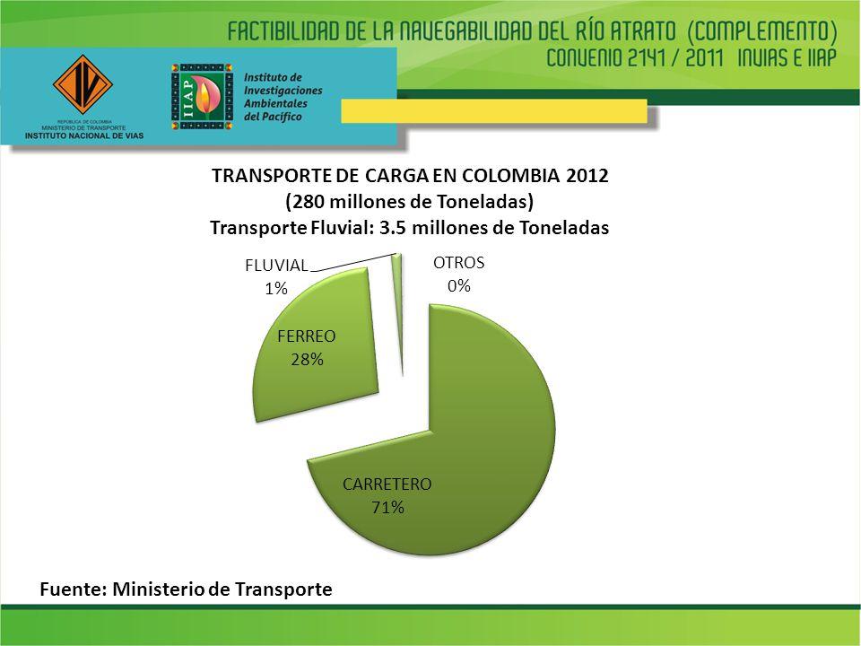 TRANSPORTE DE CARGA EN COLOMBIA 2012 (280 millones de Toneladas) Transporte Fluvial: 3.5 millones de Toneladas Fuente: Ministerio de Transporte