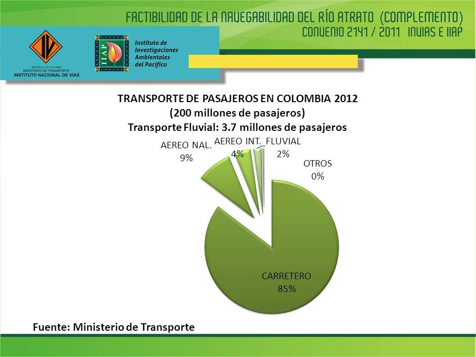 TRANSPORTE DE PASAJEROS EN COLOMBIA 2012 (200 millones de pasajeros) Transporte Fluvial: 3.7 millones de pasajeros Fuente: Ministerio de Transporte