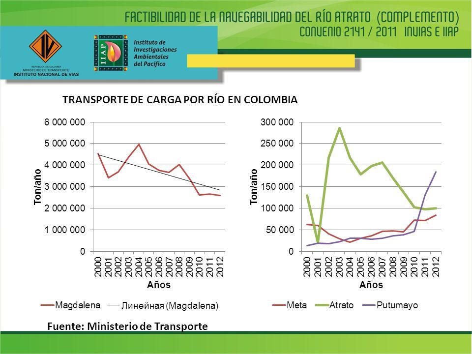 TRANSPORTE DE CARGA POR RÍO EN COLOMBIA Fuente: Ministerio de Transporte