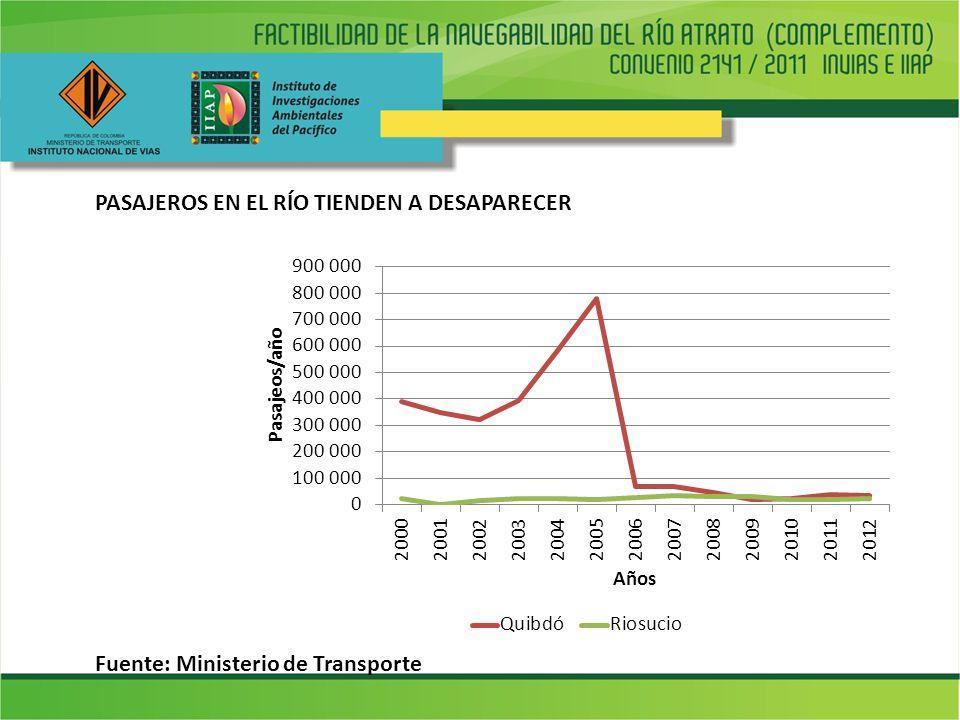 PASAJEROS EN EL RÍO TIENDEN A DESAPARECER Fuente: Ministerio de Transporte