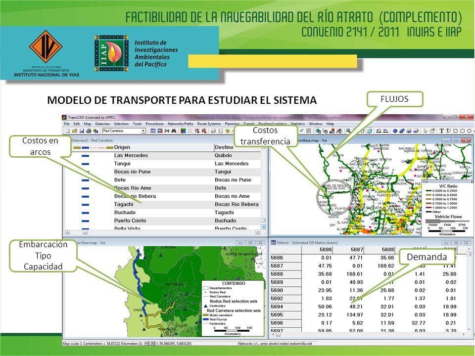 MODELO DE TRANSPORTE PARA ESTUDIAR EL SISTEMA Demanda Embarcación Tipo Capacidad Costos en arcos Costos transferencia FLUJOS