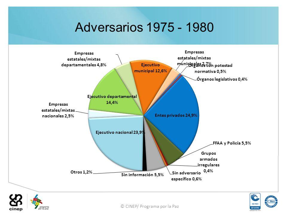 © CINEP/ Programa por la Paz Adversarios 1975 - 1980