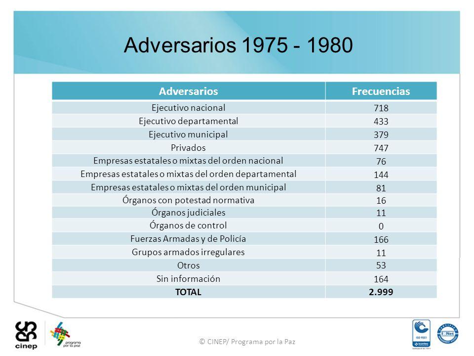 © CINEP/ Programa por la Paz Adversarios 1975 - 1980 AdversariosFrecuencias Ejecutivo nacional 718 Ejecutivo departamental 433 Ejecutivo municipal 379