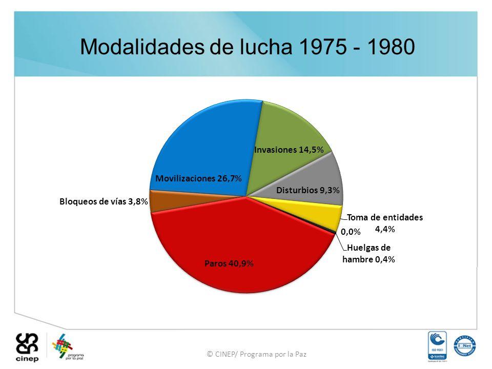 Modalidades de lucha 1975 - 1980 © CINEP/ Programa por la Paz