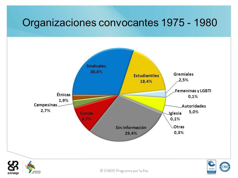Organizaciones convocantes 1975 - 1980 © CINEP/ Programa por la Paz