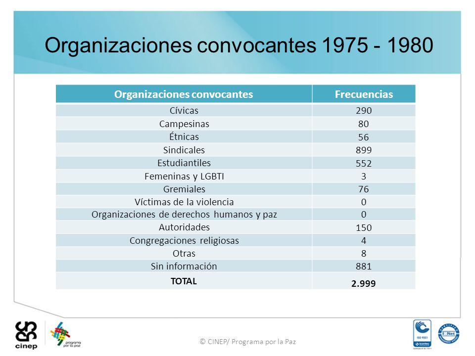 Organizaciones convocantes 1975 - 1980 Organizaciones convocantesFrecuencias Cívicas 290 Campesinas 80 Étnicas 56 Sindicales 899 Estudiantiles 552 Fem