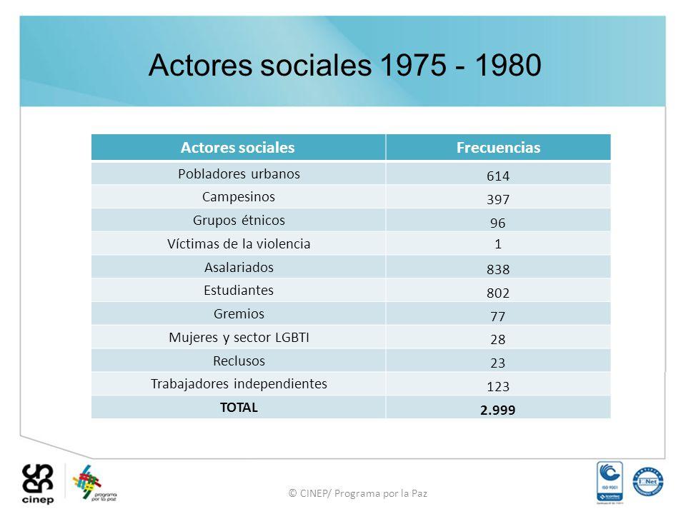 © CINEP/ Programa por la Paz Actores sociales 1975 - 1980 Actores socialesFrecuencias Pobladores urbanos 614 Campesinos 397 Grupos étnicos 96 Víctimas