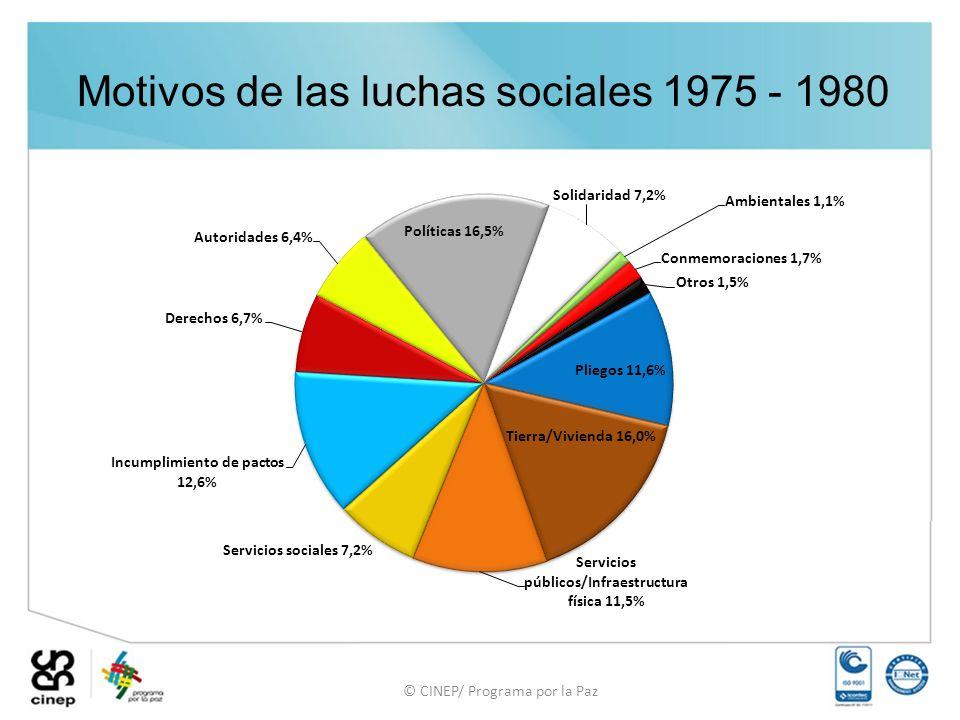 © CINEP/ Programa por la Paz Motivos de las luchas sociales 1975 - 1980