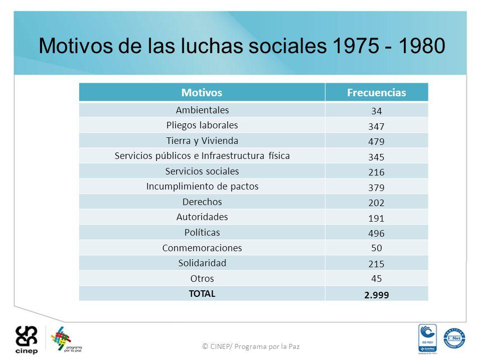 © CINEP/ Programa por la Paz Motivos de las luchas sociales 1975 - 1980 MotivosFrecuencias Ambientales 34 Pliegos laborales 347 Tierra y Vivienda 479
