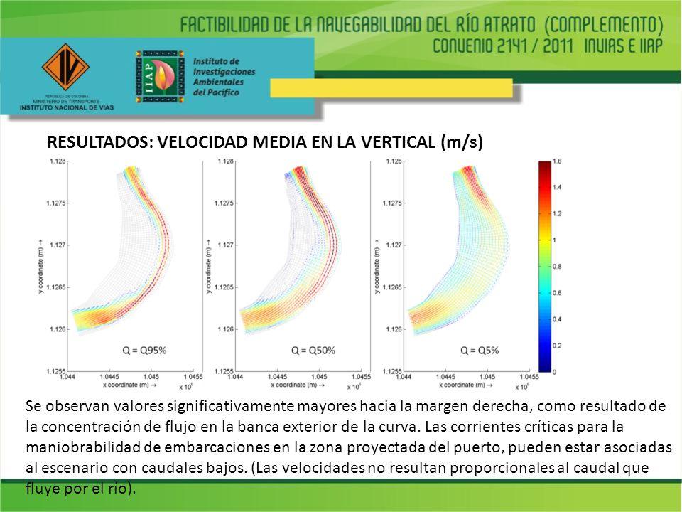 RESULTADOS: VELOCIDAD MEDIA EN LA VERTICAL (m/s) Se observan valores significativamente mayores hacia la margen derecha, como resultado de la concentr
