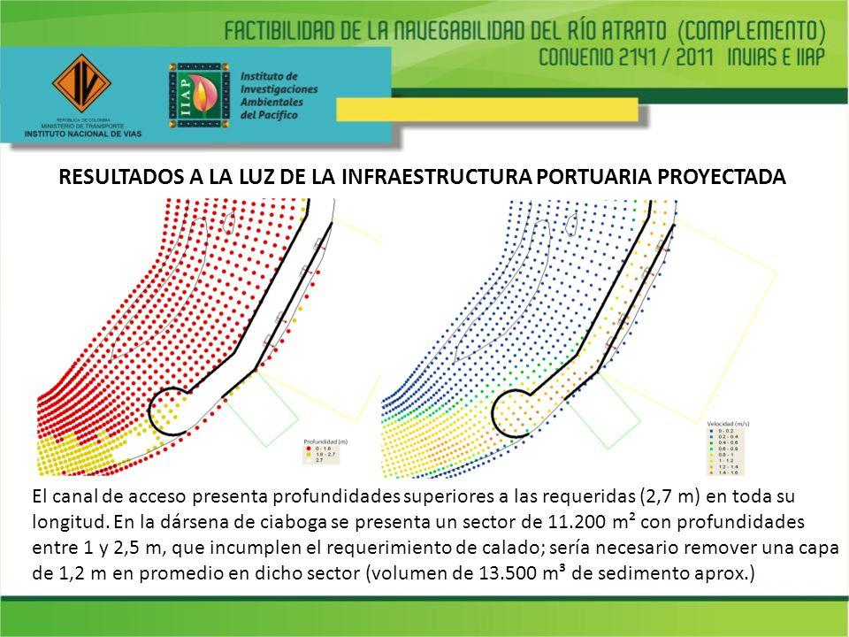 RESULTADOS A LA LUZ DE LA INFRAESTRUCTURA PORTUARIA PROYECTADA El canal de acceso presenta profundidades superiores a las requeridas (2,7 m) en toda s