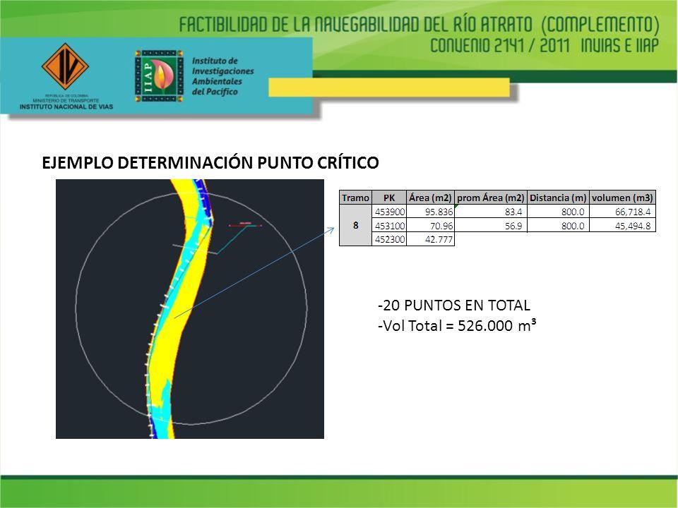 EJEMPLO DETERMINACIÓN PUNTO CRÍTICO -20 PUNTOS EN TOTAL -Vol Total = 526.000 m³