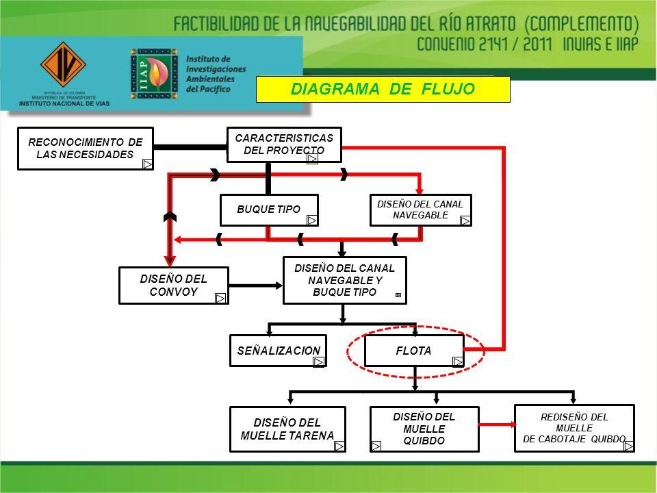 La necesidad de impulsar el desarrollo social cultural y económico del departamento del Chocó.