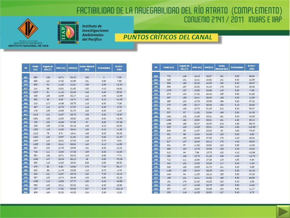 PUNTOS CRÍTICOS DEL CANAL PK Radio (m) Angulo de Giro (°) ΔW1 (m)ΔW2(m) Ancho Natural (Bc) Profundidad Bc-Bc1 - ΔW1 48798013616,7133,4213047,29 483883