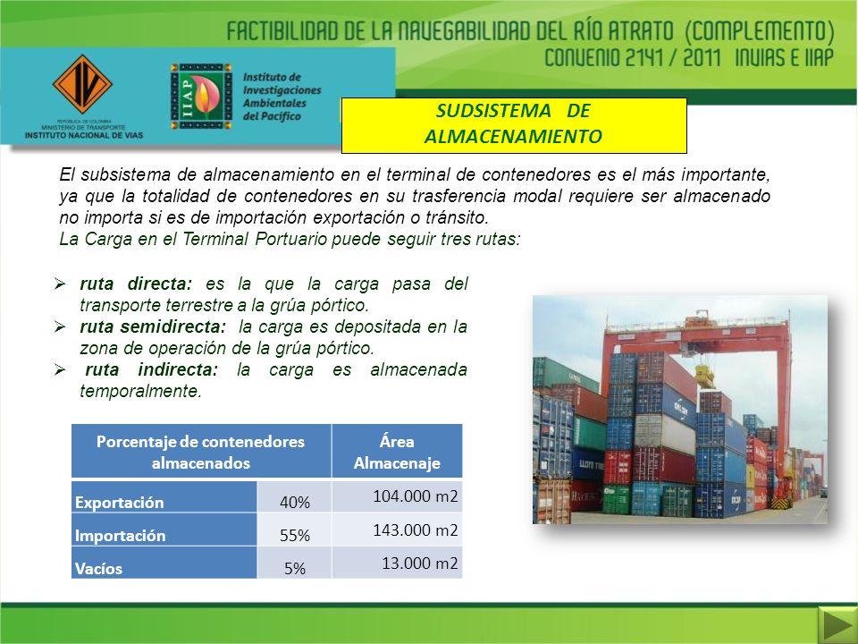 SUDSISTEMA DE ALMACENAMIENTO El subsistema de almacenamiento en el terminal de contenedores es el más importante, ya que la totalidad de contenedores