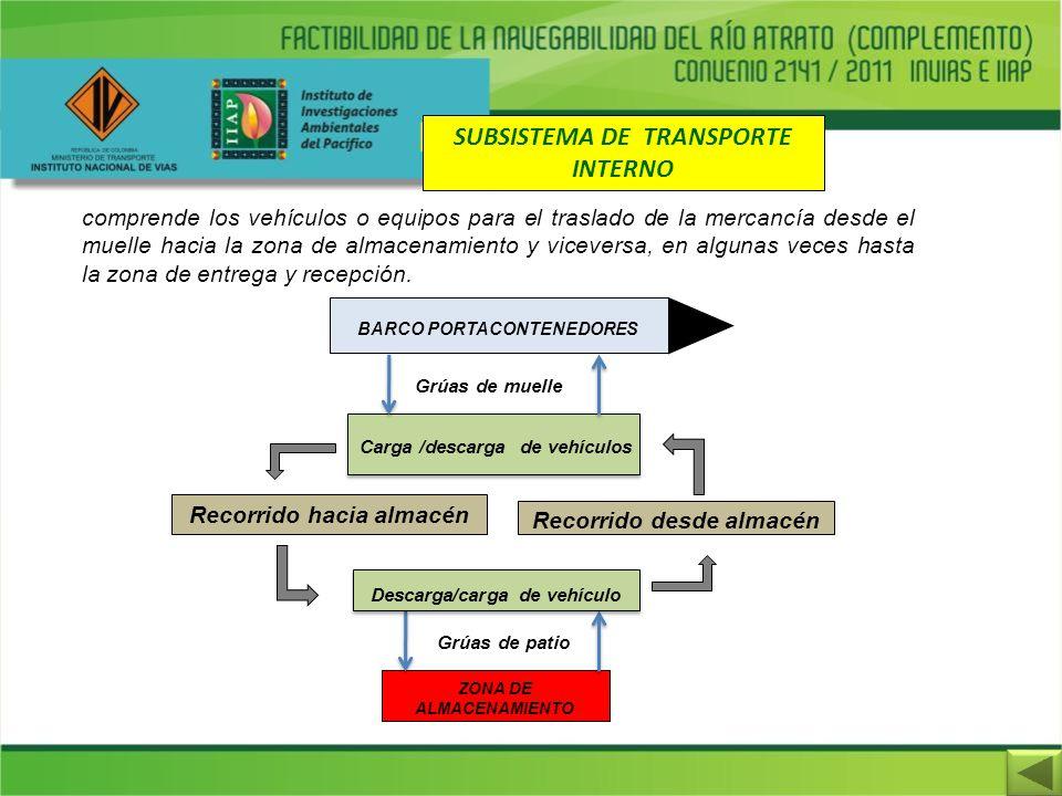 SUBSISTEMA DE TRANSPORTE INTERNO comprende los vehículos o equipos para el traslado de la mercancía desde el muelle hacia la zona de almacenamiento y
