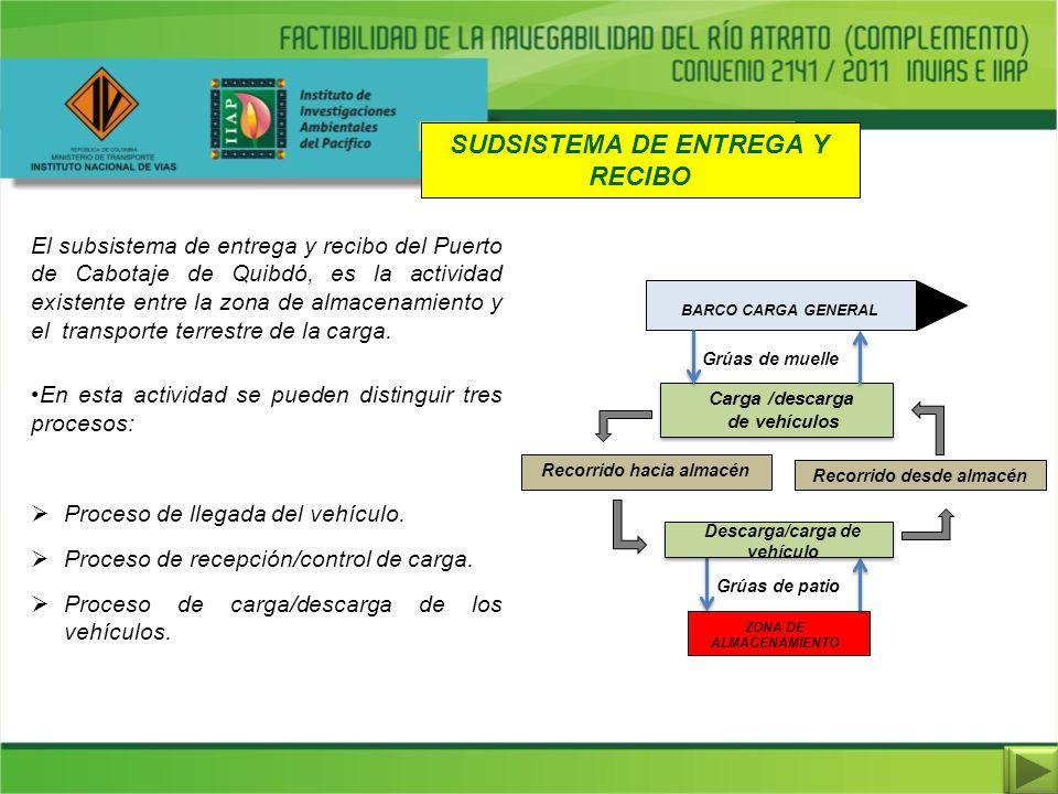 SUDSISTEMA DE ENTREGA Y RECIBO El subsistema de entrega y recibo del Puerto de Cabotaje de Quibdó, es la actividad existente entre la zona de almacena