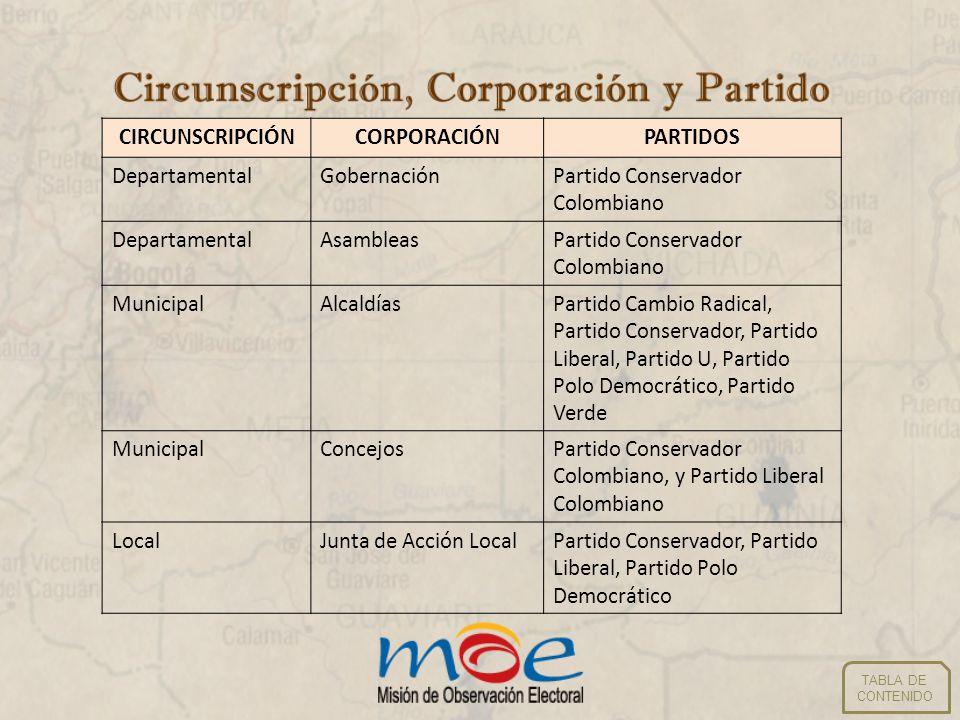 TABLA DE CONTENIDO CIRCUNSCRIPCIÓNCORPORACIÓNPARTIDOS DepartamentalGobernaciónPartido Conservador Colombiano DepartamentalAsambleasPartido Conservador