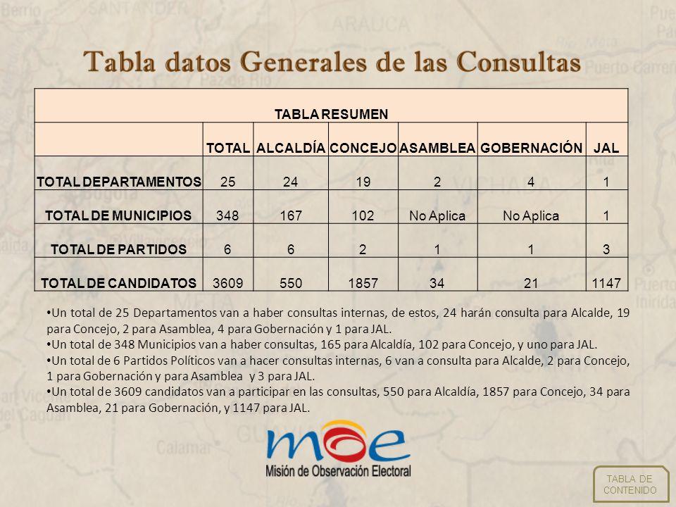 Número de municipios/departamentos por partido TABLA RESUMEN NÚMERO DE MUNICIPIOS/DEPARTAMENTOS POR PARTIDO TOTALALCALDÍACONCEJOASAMBLEAGOBERNACIÓNJAL PARTIDO CAMBIO RADICAL110000 PARTIDO CONSERVADOR COLOMBIANO23412998241 PARTIDO LIBERAL COLOMBIANO42374001 PARTIDO SOCIAL DE UNIDAD NACIONAL430001 PARTIDO VERDE440000 POLO DEMOCRÁTICO ALTERNATIVO440000 TOTAL MUNICIPIOS/DEPARTAMEN TOS289178102243 TABLA DE CONTENIDO