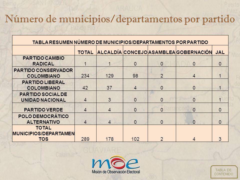 Número de municipios/departamentos por partido TABLA RESUMEN NÚMERO DE MUNICIPIOS/DEPARTAMENTOS POR PARTIDO TOTALALCALDÍACONCEJOASAMBLEAGOBERNACIÓNJAL