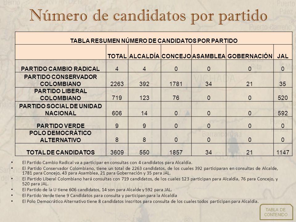 Número de candidatos por partido El Partido Cambio Radical va a participar en consultas con 4 candidatos para Alcaldía. El Partido Conservador Colombi