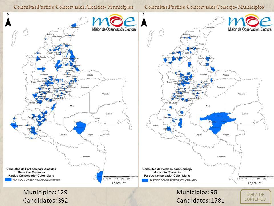 Consultas Partido Conservador Alcaldes- MunicipiosConsultas Partido Conservador Concejo- Municipios Municipios: 129 Candidatos: 392 Municipios: 98 Can