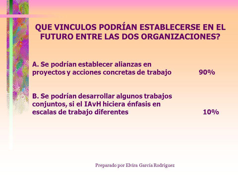 Preparado por Elvira García Rodríguez QUE VINCULOS PODRÍAN ESTABLECERSE EN EL FUTURO ENTRE LAS DOS ORGANIZACIONES.