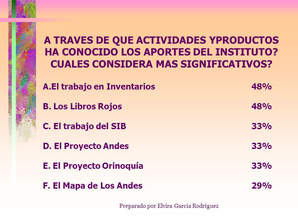 Preparado por Elvira García Rodríguez A TRAVES DE QUE ACTIVIDADES YPRODUCTOS HA CONOCIDO LOS APORTES DEL INSTITUTO.
