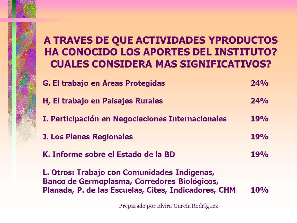Preparado por Elvira García Rodríguez CON BASE EN LO QUE CONOCE DEL INSTITUTO CUALES CONSIDERA SUS PRINCIPALES FORTALEZAS.