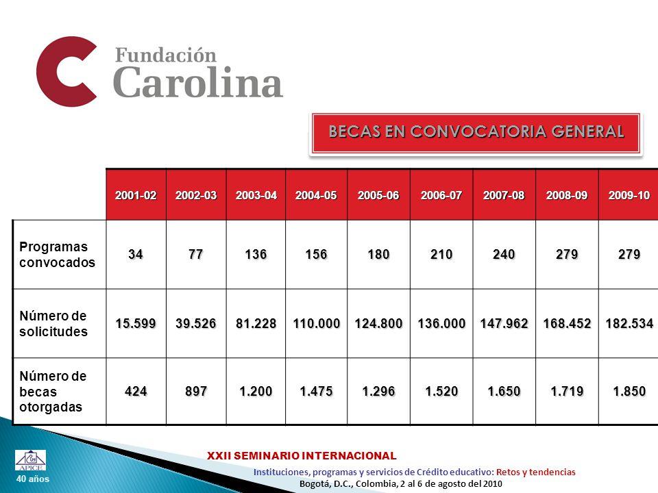 40 años Instituciones, programas y servicios de Crédito educativo: Retos y tendencias XXII SEMINARIO INTERNACIONAL Bogotá, D.C., Colombia, 2 al 6 de agosto del 2010 2001-022002-032003-042004-052005-062006-072007-082008-092009-10 Programas convocados3477136156180210240279279 Número de solicitudes15.59939.52681.228110.000124.800136.000147.962168.452182.534 Número de becas otorgadas4248971.2001.4751.2961.5201.6501.7191.850 BECAS EN CONVOCATORIA GENERAL