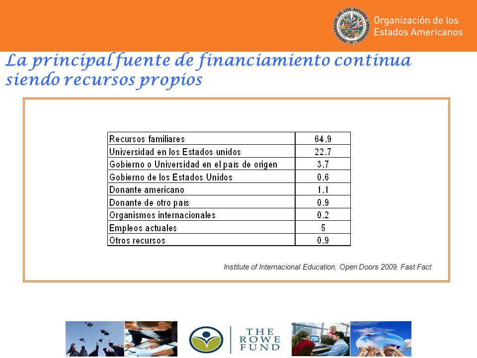 La principal fuente de financiamiento continua siendo recursos propios Institute of Internacional Education, Open Doors 2009, Fast Fact