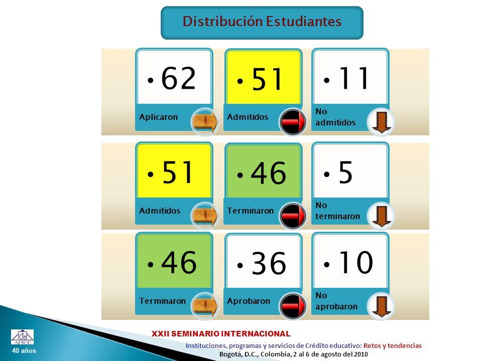 40 años Instituciones, programas y servicios de Crédito educativo: Retos y tendencias XXII SEMINARIO INTERNACIONAL Bogotá, D.C., Colombia, 2 al 6 de agosto del 2010 Distribución Estudiantes 62 Aplicaron 51 Admitidos 11 No admitidos 51 Admitidos 46 Terminaron 5 No terminaron 46 Terminaron 36 Aprobaron 10 No aprobaron