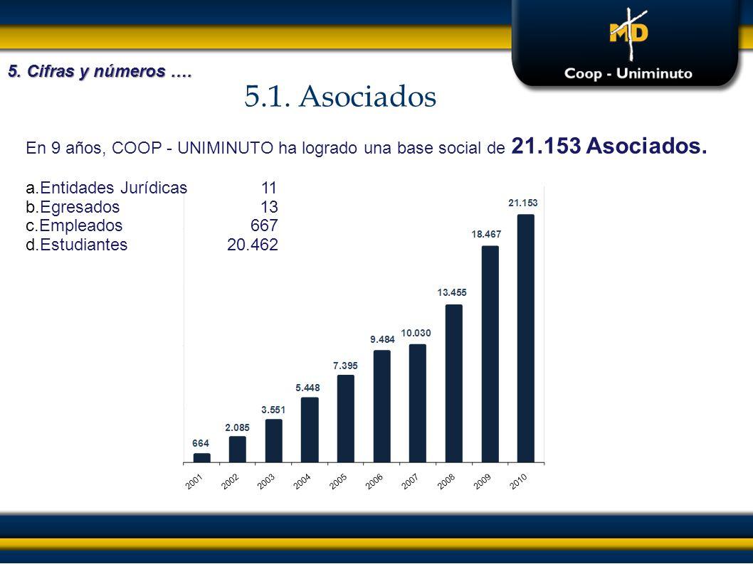 5.1. Asociados 5. Cifras y números …. En 9 años, COOP - UNIMINUTO ha logrado una base social de 21.153 Asociados. a.Entidades Jurídicas 11 b.Egresados
