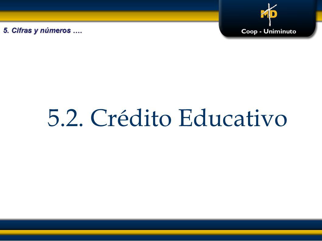 5.2. Crédito Educativo 5. Cifras y números ….
