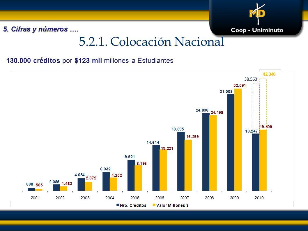 5.2.1. Colocación Nacional 5. Cifras y números …. 130.000 créditos por $123 mil millones a Estudiantes