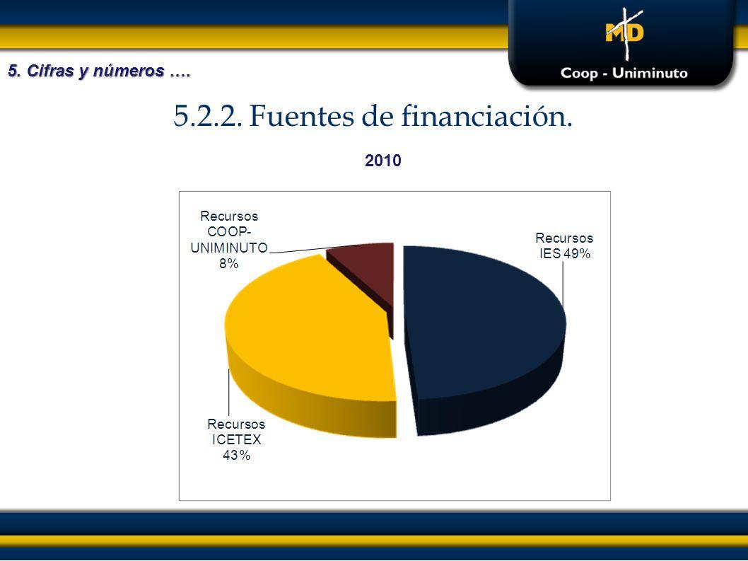 5.2.2. Fuentes de financiación. 5. Cifras y números …. 2010