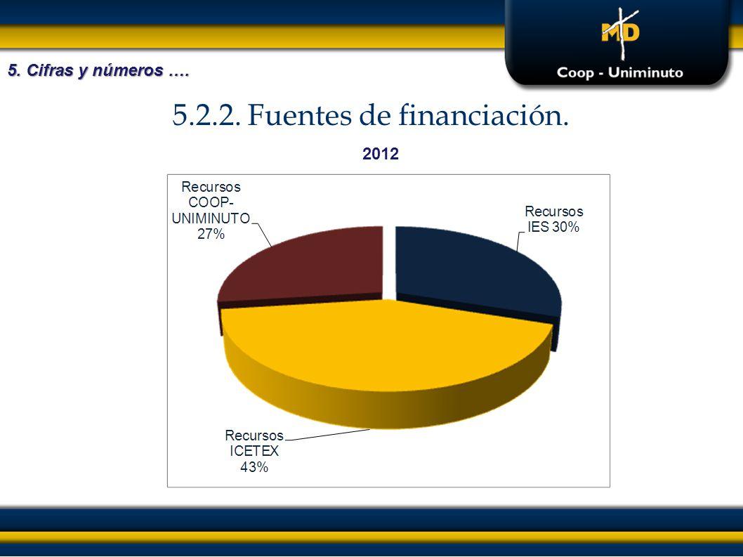 5.2.2. Fuentes de financiación. 5. Cifras y números …. 2012