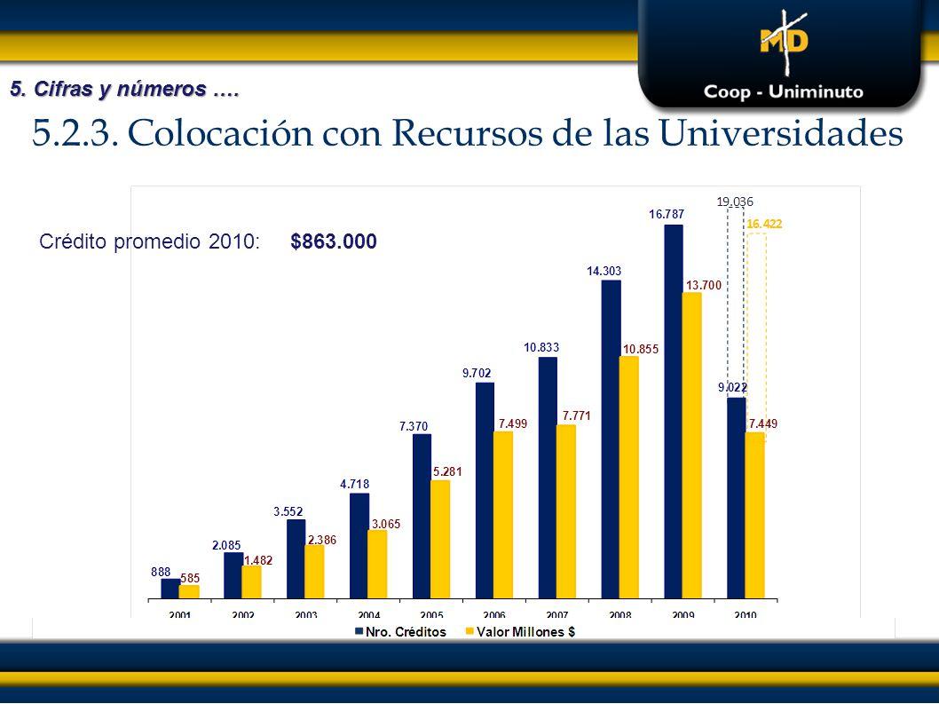 5.2.3. Colocación con Recursos de las Universidades 5. Cifras y números …. Crédito promedio 2010:$863.000